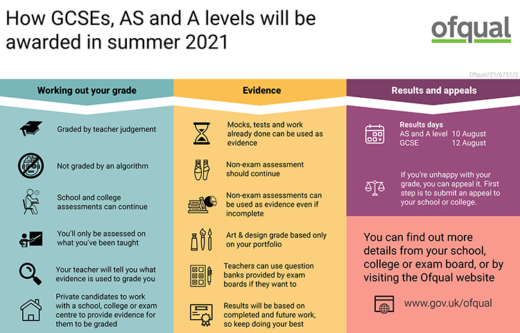How-GCSEs-A-Levels-will-be-awarded-in-Summer-2021 infographic