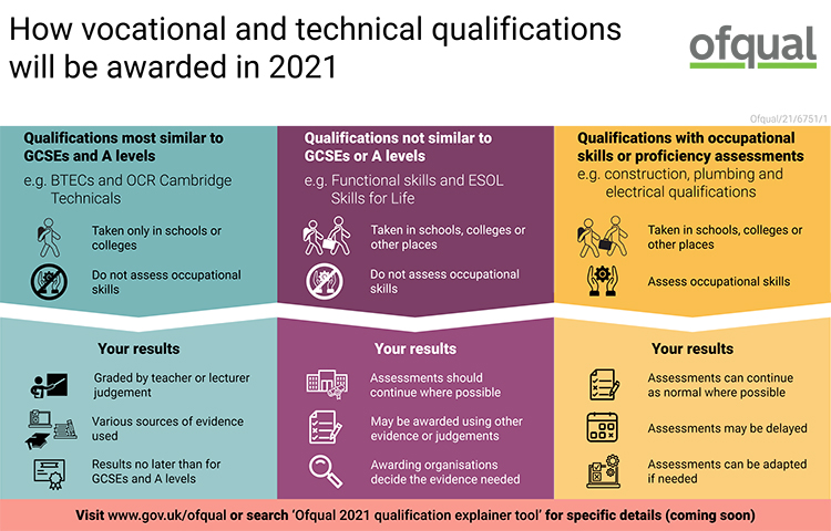 How-vocational-technical-qualifications-will-be-awarded-in-2021 infographic